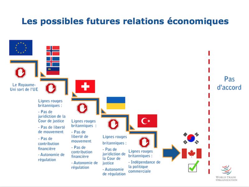 Possibles futures relations économiques RU-UE